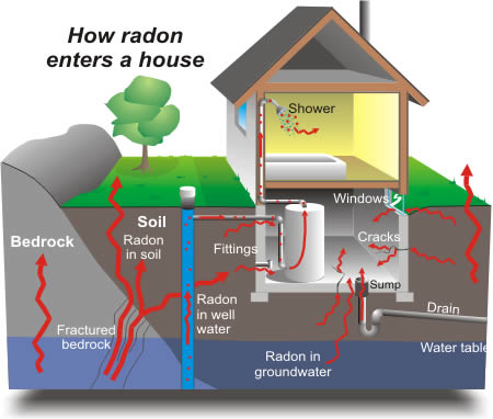How radon gas enters a home | how to do radon testing
